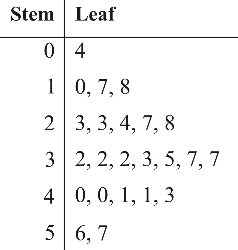 Stem-and-Leaf Plots   CK-12 Foundation