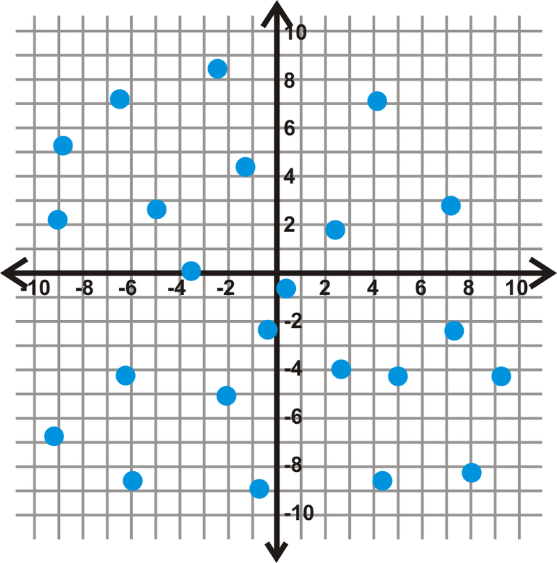 Plotting a Scatterplot and Finding the Equation of Best