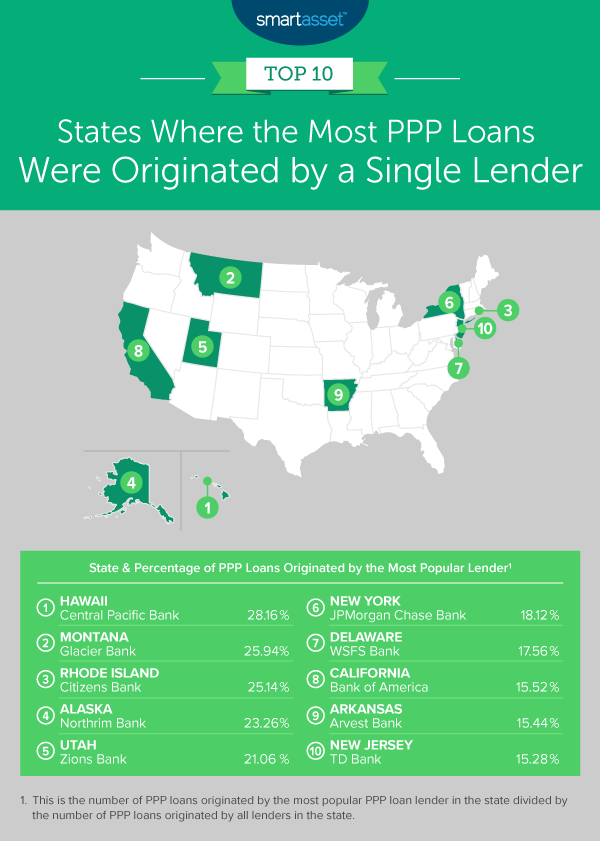 Green State Credit Union Cd Rates : green, state, credit, union, rates, Popular, Lenders, States, Study, SmartAsset
