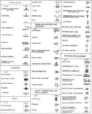 Figure 59Symbols used in engineering plans and