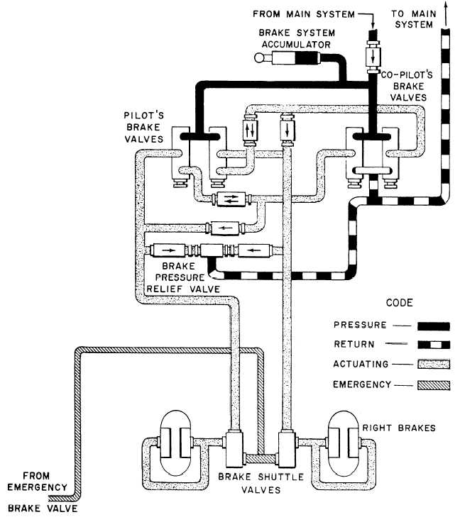 Figure 16 Hydraulic Brake System Schematic Diagram