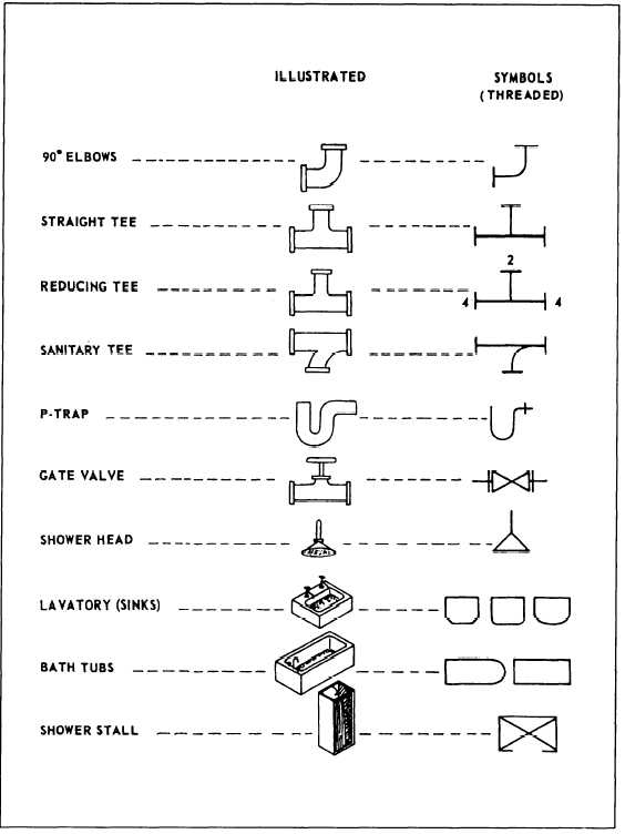 Machinist Blueprint Symbols