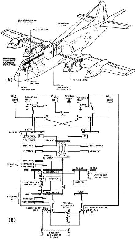 Figure 6-6.Electrical power distribution in P-3A aircraft.