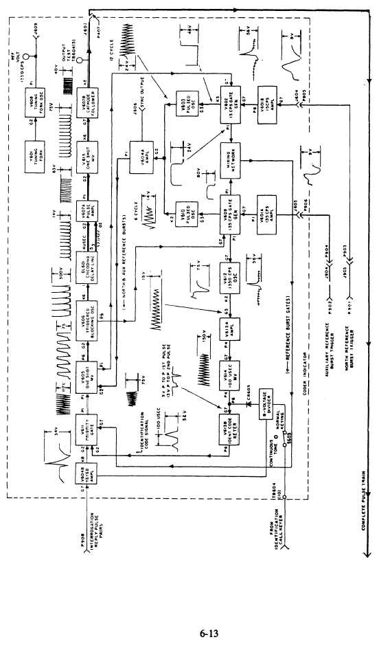 Figure 6.11-Coder Indicator. Detail block diagram.
