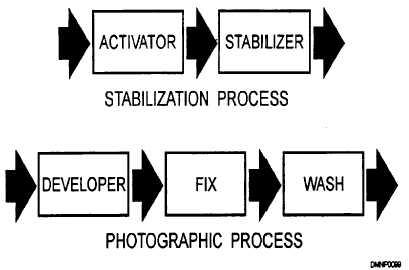 Phototypesetters processors