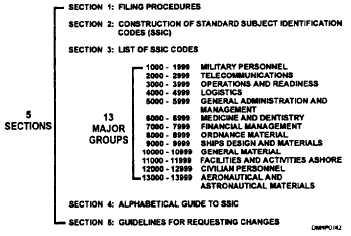 Figure 1.9-SSIC