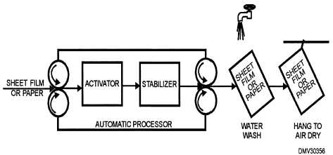 Process and Copy Cameras-Cont.