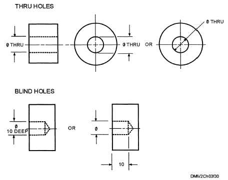Rounded holes