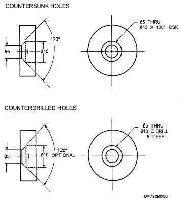 Dimensioning countersunk and counterdrilled holes