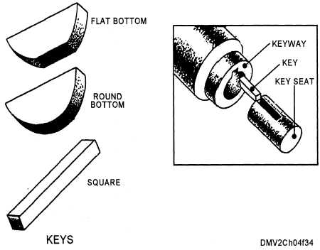 How to Loosen a Thread Pin from Bottom of Motor Shaft