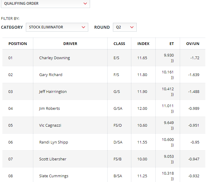 2019 NHRA Gatornationals Stock Eliminator Qualifying Sheet