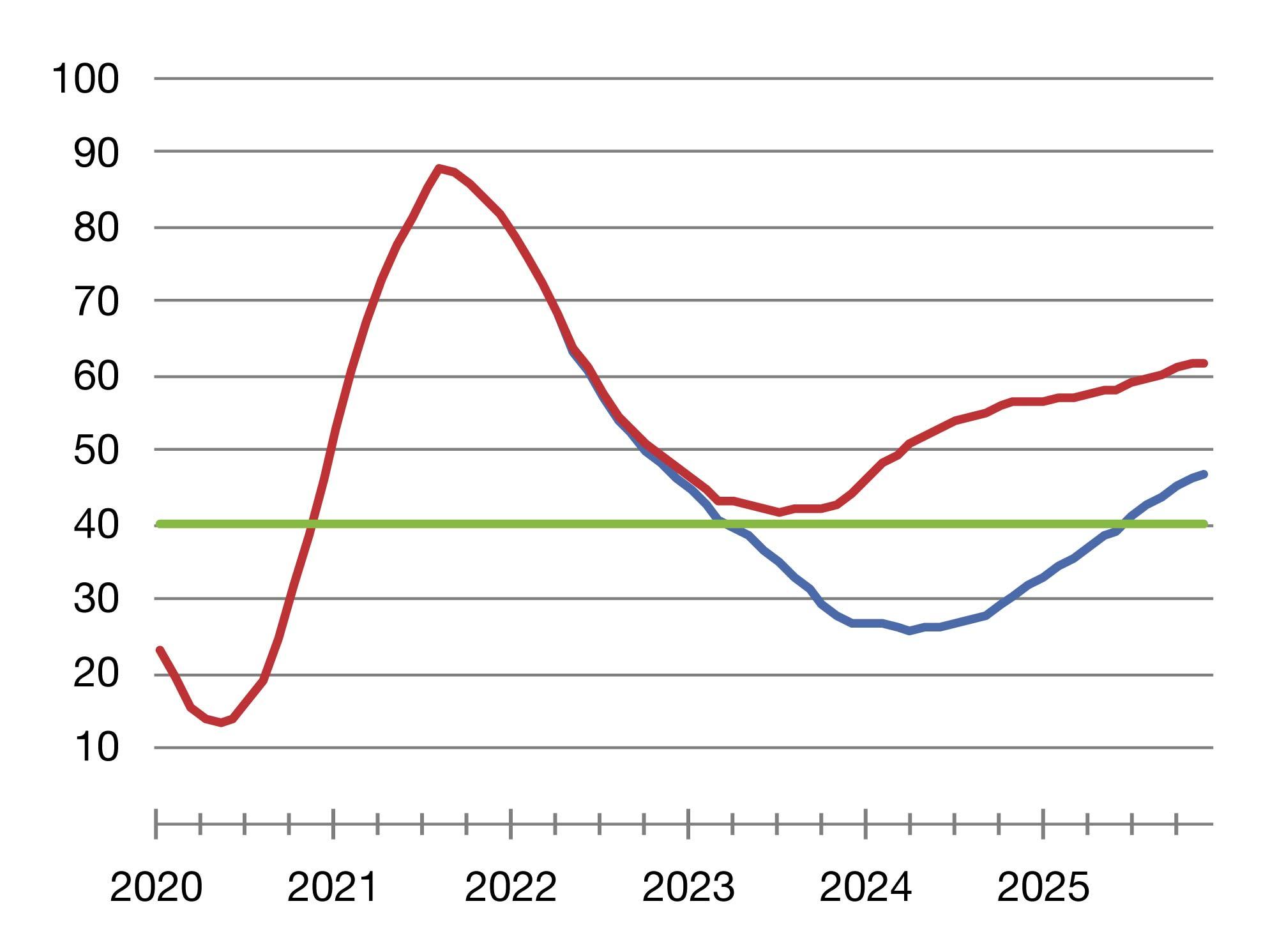 Prognose for likviditet (365 dages gennemsnit). Blå: teknisk budget, rød: likviditet inkl. tilgået forslag og grøn: politisk vedtaget mål for likviditet.