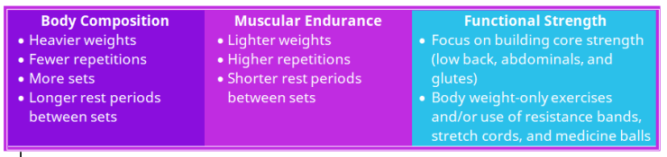 Table_Types of Strength Trng