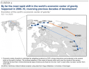 Economic center of Gravity throughout time