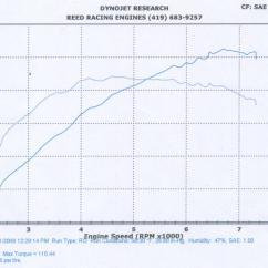 1992 Harley Sportster Wiring Diagram Rosemount 3051 Pressure Transmitter Fatboy Dyna