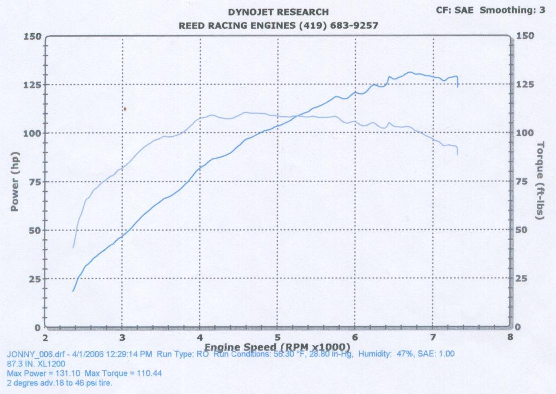 1992 harley sportster wiring diagram 2000 jeep wrangler radio fatboy dyna