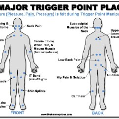 Massage Technique Diagram 1996 Toyota Corolla Alternator Wiring Plainsure How To Deal With Trigger Points Bear Me