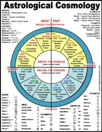 Astrology Charts - Astrology chart database - ayucar