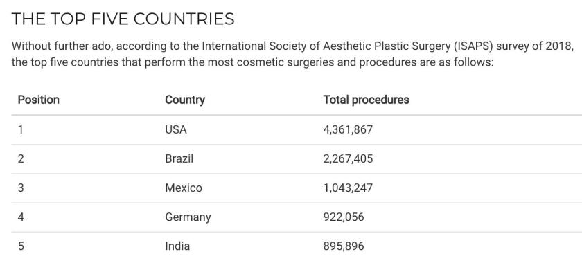 5 negara dengan operasi plastik terbanyak