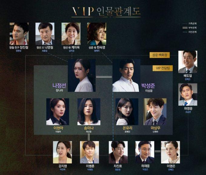 Hubungan Antar Karakter K Drama VIP