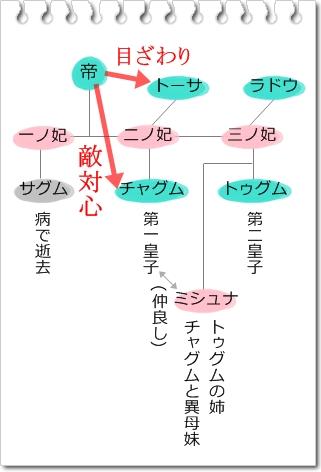 自作の関係図