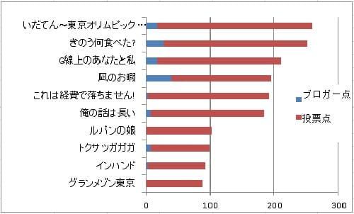 2019年年間ドラマ投票ランキング結果