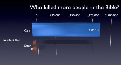 Bible says God killed more people than Satan