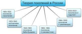 Теория поколений в России, теория поколений