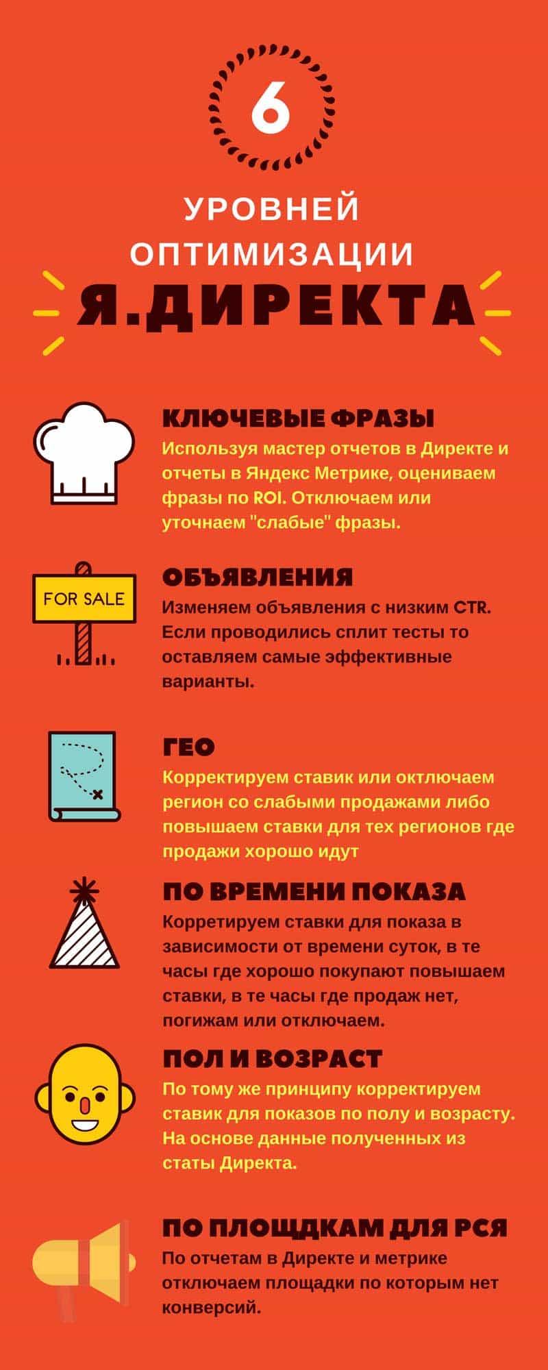 Как оптимизировать рекламу в Яндекс Директ наглядное пособие