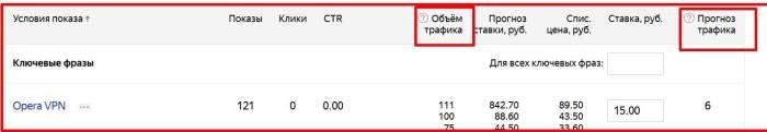 Изменения в Яндекс Директ с апреля 2018