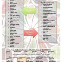 Foods That Cause Inflammation - Nutritarian Eating