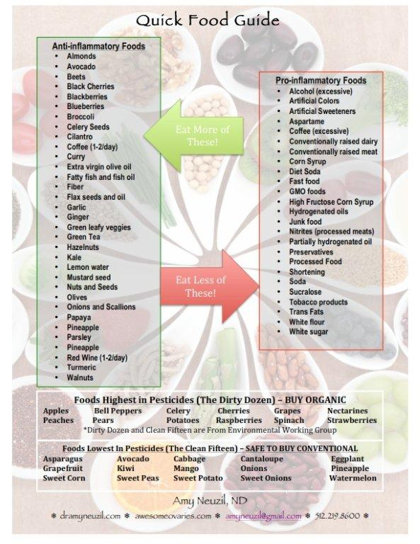 Do you know which foods cause inflammation? You can take this list to the grocery store.