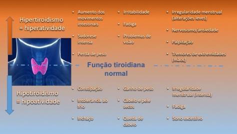Sinais e sintomas das doenças tireoidianas