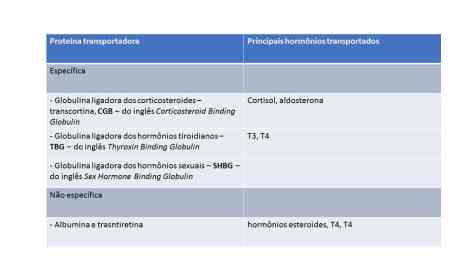 tabela proteínas ligadoras dos hormônios