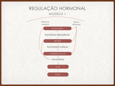 Modulação hormonal 1