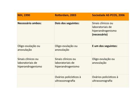 Critérios diagnósticos síndrome dos ovários policísiticos