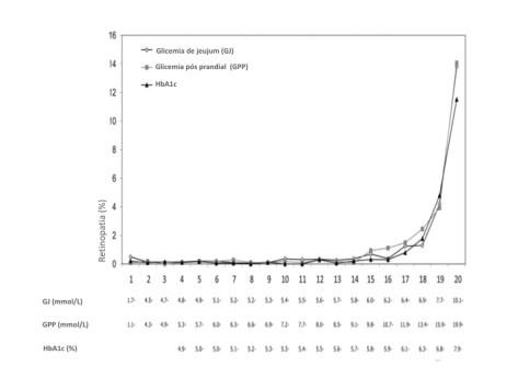 Aumento da prevalência de retinopatia conforme glicemia em jejum, pós-sobrecarga e HbA1c.