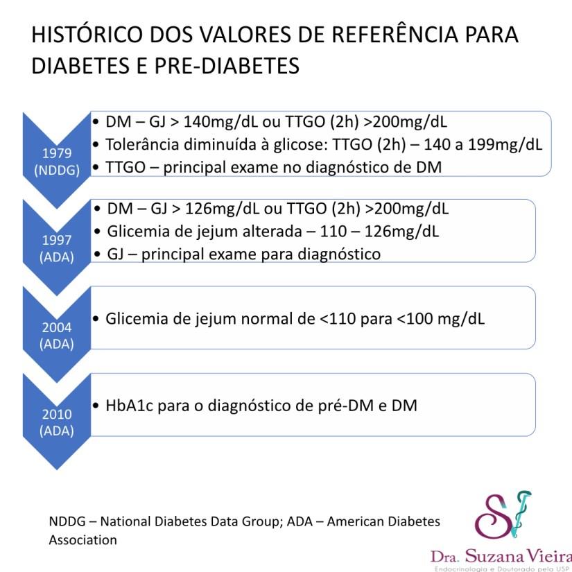 valores normales de glucosa ada 2020