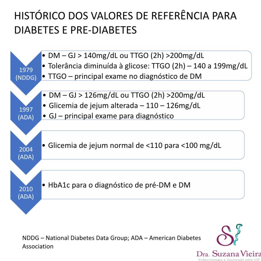 Evolução do critérios diagnósticos de 1978 a 2010 com as principais mudanças