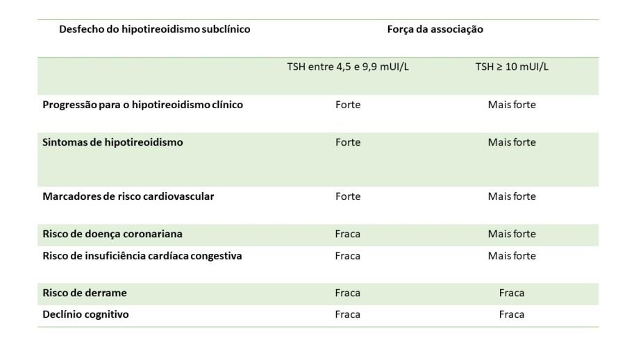 Associação do hipotireoidismo subclínico e desfechos clínicos