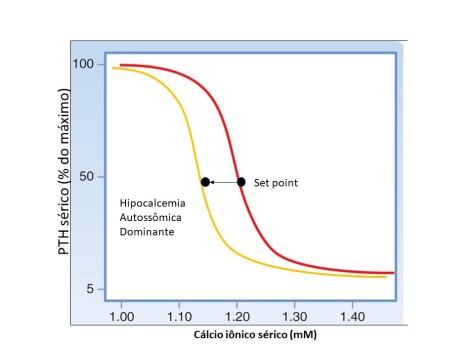 Hipocalcemia autossômica dominante ou hipocalcemia hipercalciúrica familiar