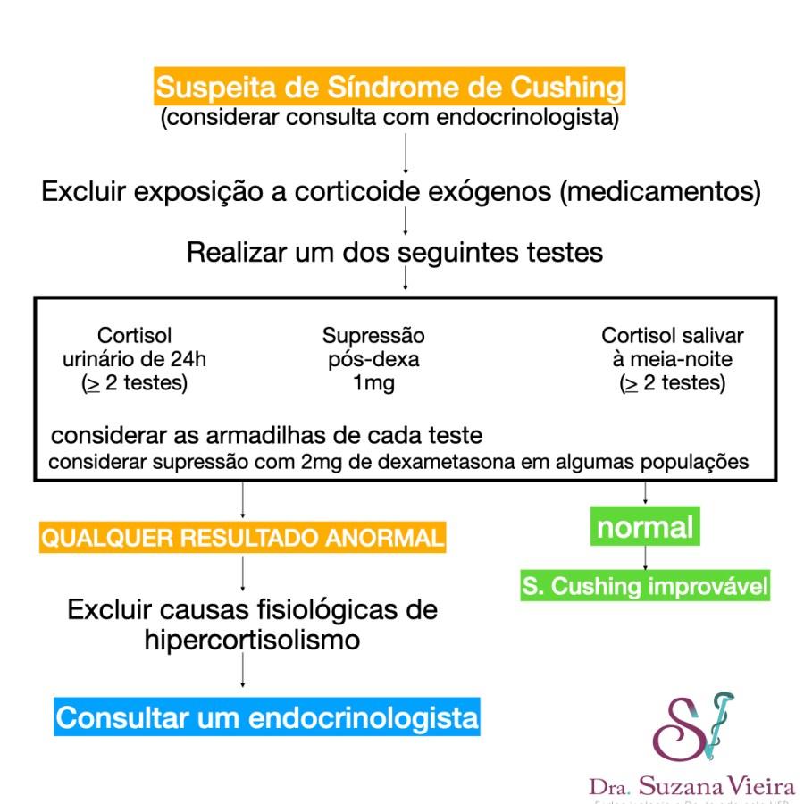 Sugestão de investigação do excesso de cortisol pela adrenal.  Mais de um teste deve ser realizado. Os principais são o cortisol urinário de 24h, a supressão do cortisol após a ingestão de 1mg de dexametasona e o cortisol salivar à meia-noite. Semais de um exame vier normal, a Síndrome de Cushing é improvável.