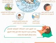 الاسعافات الأولية للجروح…… معلومات طبية مفيدة لحياتك اليومية