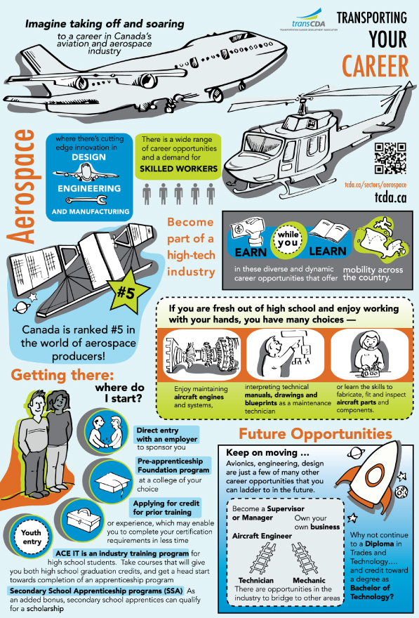 Infographics Career In The Trades