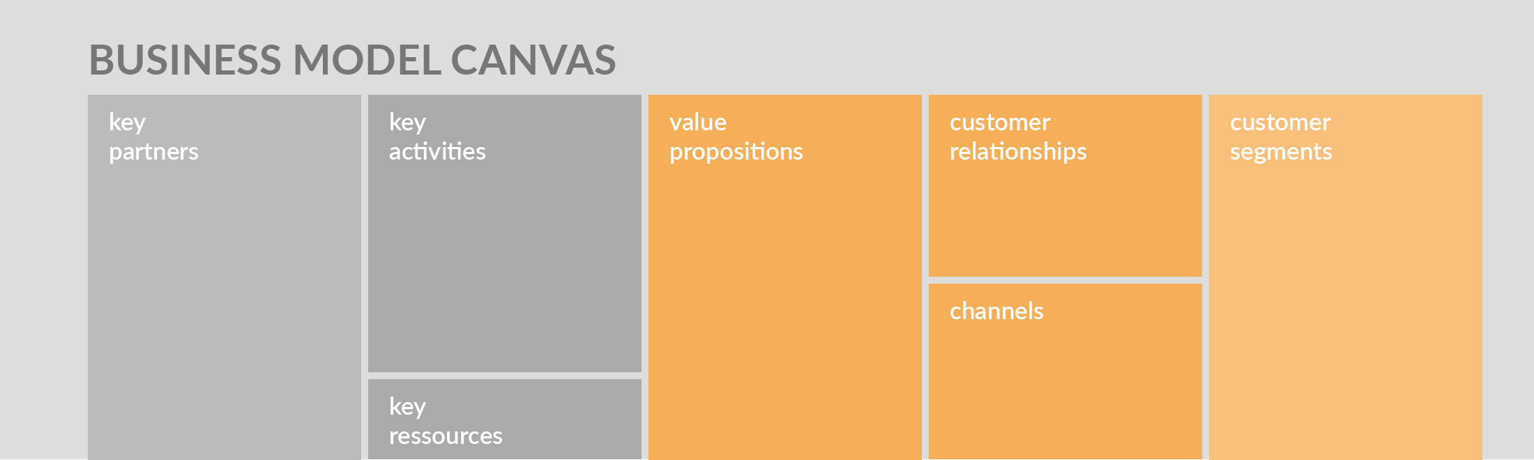 Using The Business Model Canvas Template In Draw Io Draw Io
