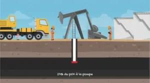 Le pétrole brut représente 27% du prix à la pompe