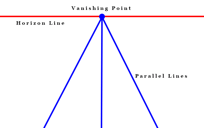One Point Perspective Terms