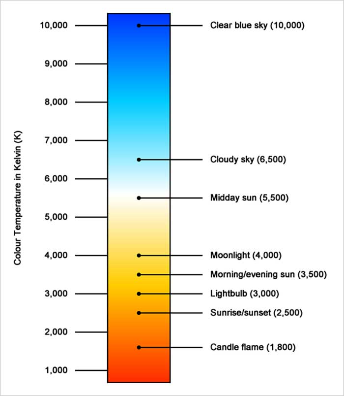 Incandescent Color Temperature