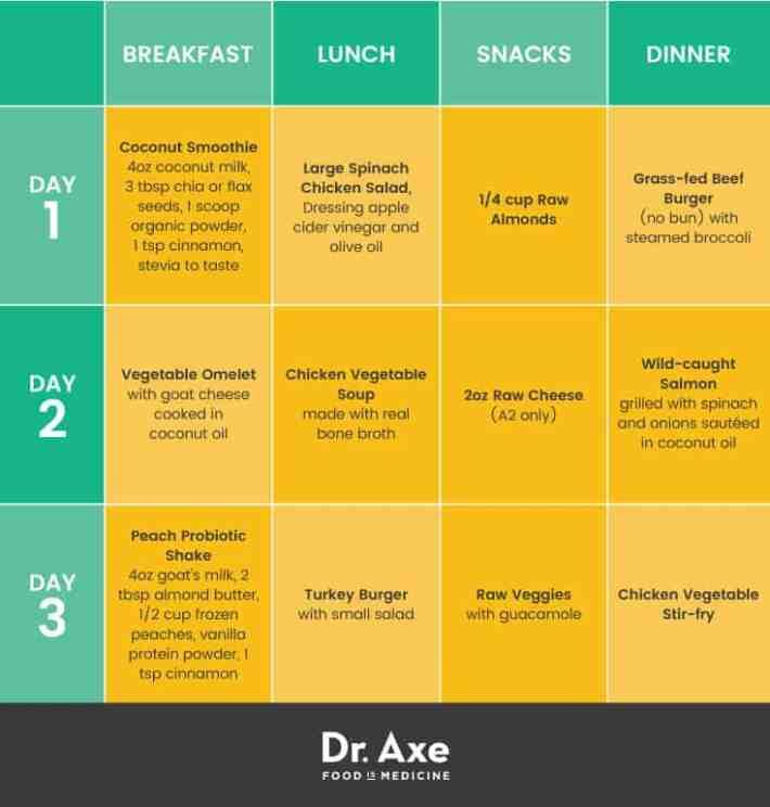 Diabetes meal plan - Dr. Axe