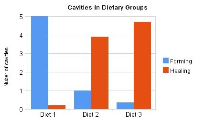 cavities in dietary groups bar graph